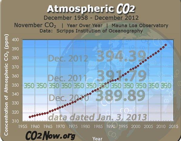 3.-CO2-a-final-2012