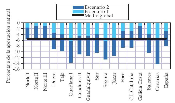 3.-Déficit-Precipitaciones-por-cuencas