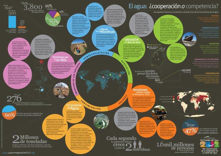 Infografía con datos del estado del agua en el mundo.UNESCO