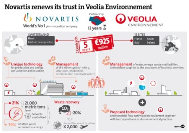 Contrato_Veolia_Novartis
