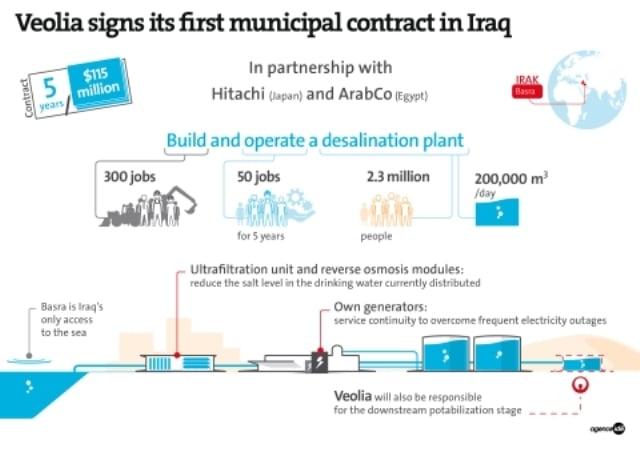 Veolia_contrato_desaladora_Irak