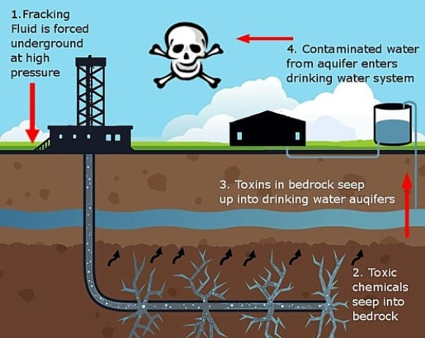 Fracked Water