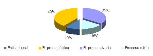 Régimen de gestión en España