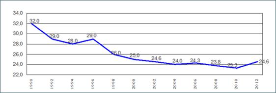 Evolución del coeficiente de agua no registrada