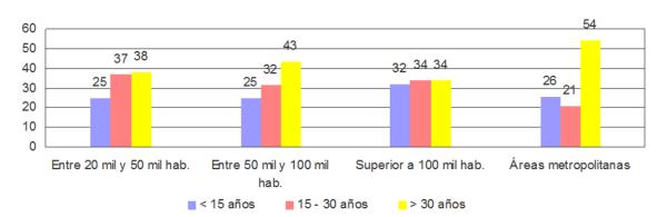Antigüedad de la red de alcantarillado en 2012. % sobre población.