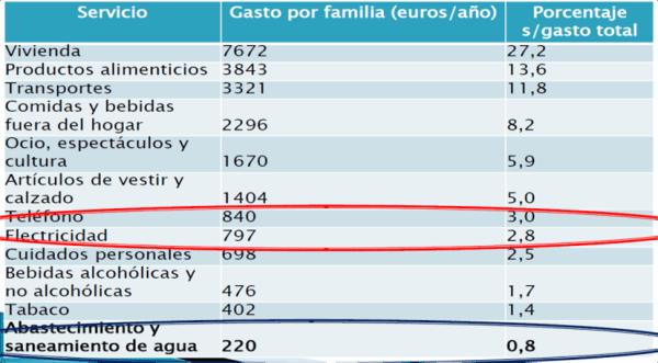 Encuesta de los presupuestos familiares 2012