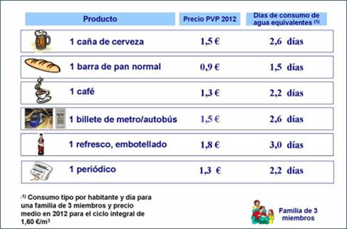 El precio del agua frente a otros consumos típicos