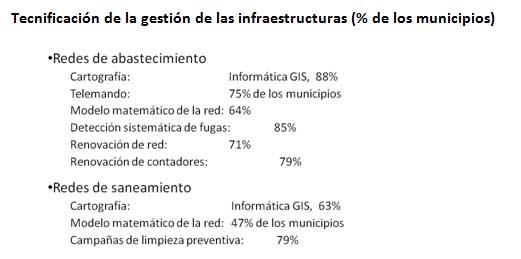 Tecnificación de la gestión de las infraestructuras (% de los municipios)