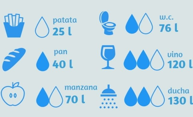 agua-alimentos--620x349 (1)
