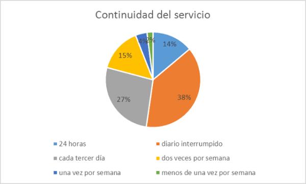 tabla porcentaje CONAGUA, PUMAGUA-UNAM e INEGI