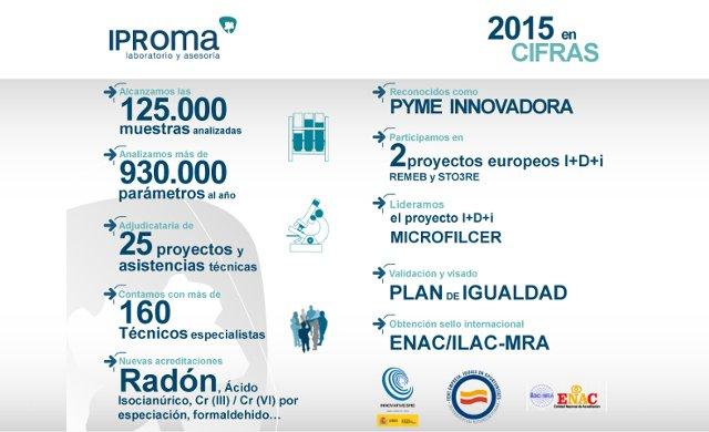 Infografia 2015 iproma VF