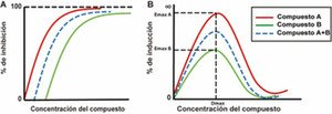 Diferencia entre la típica curva dosis-respuesta monotónica y curva dosis-respuesta bifásica. / UAM Gazette
