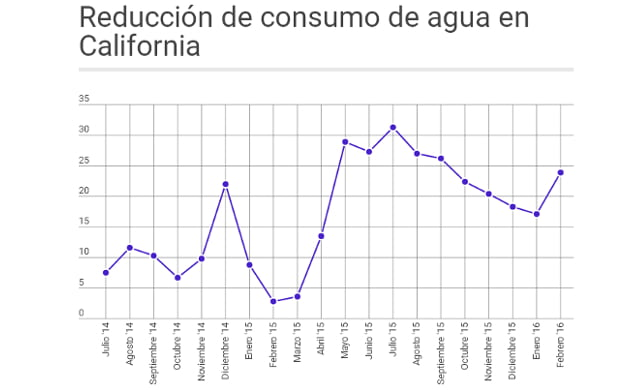 Grafico consumo California