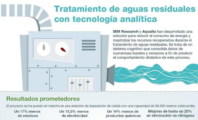 tecnologia analitica