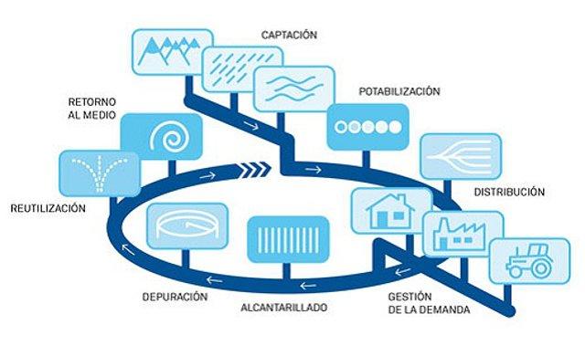gestion-del-ciclo-urbano-del-agua