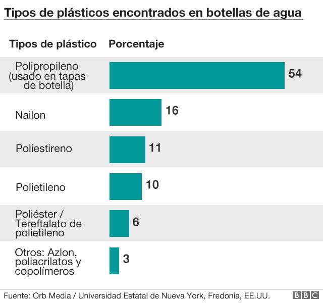 tipos plasticos