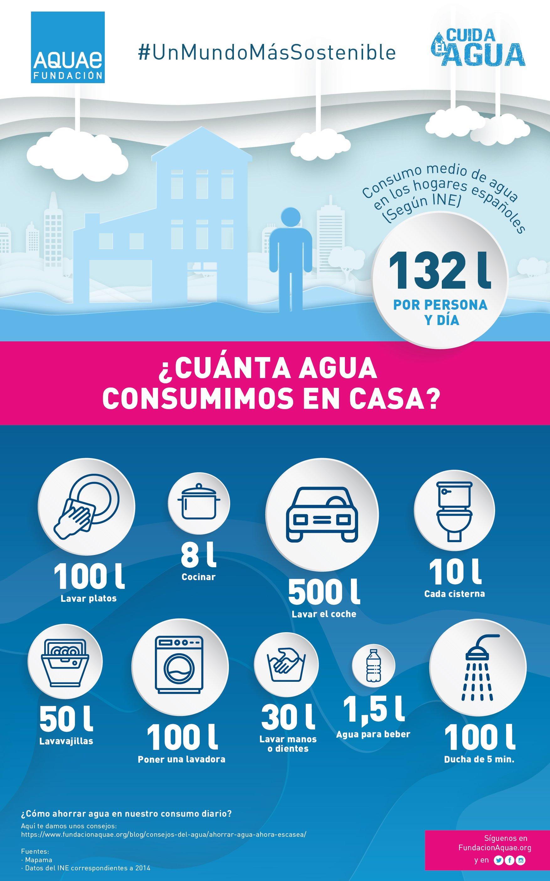 Infografia-Fundacioon-Aquae-Consumo-agua-hogares-espanoles