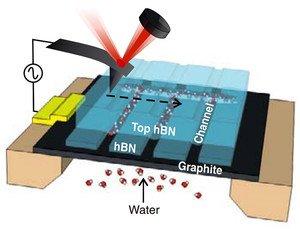 experimento-nanocanales